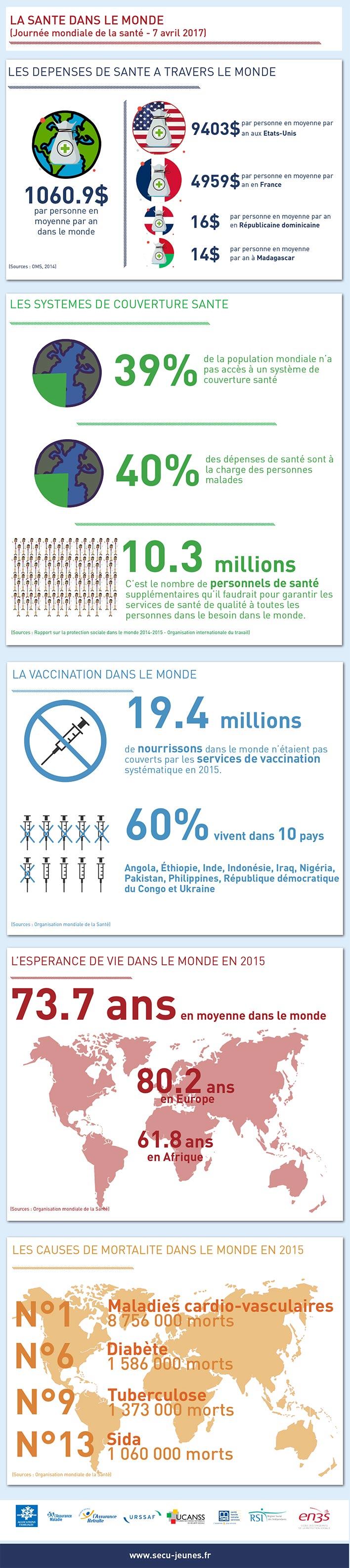 La santé dans le monde (Journée mondiale de la santé – 7 avril 2017)