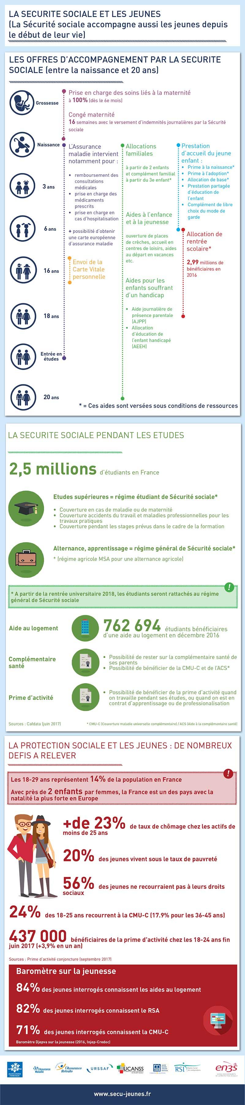 Les jeunes et la protection sociale