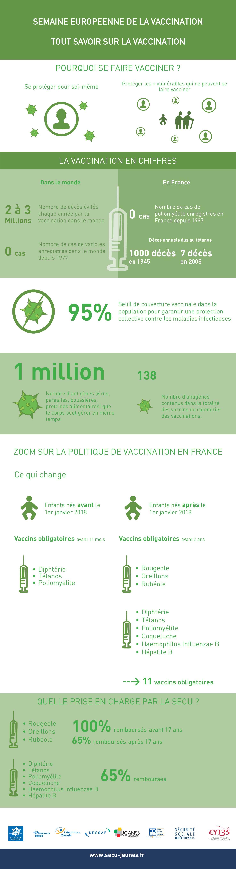 Semaine européenne de la vaccination : ce qu'il faut savoir sur les vaccins