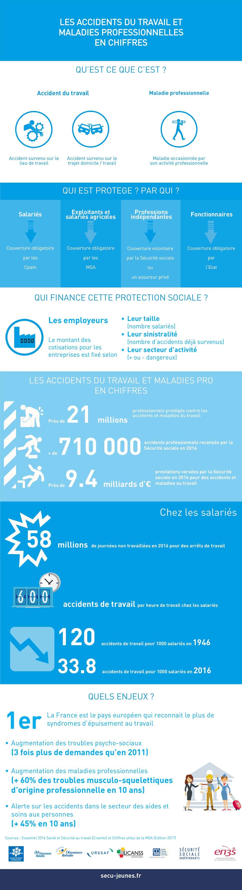Les accidents du travail et maladies professionnelles en chiffres