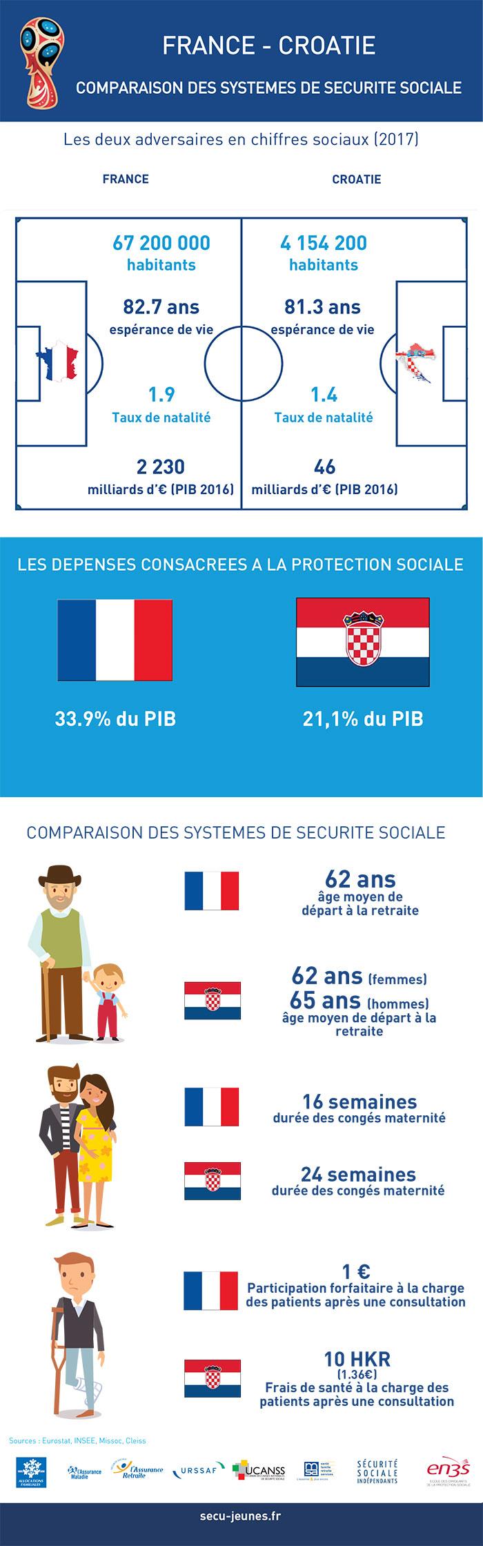 Comparaison sociale France-Croatie