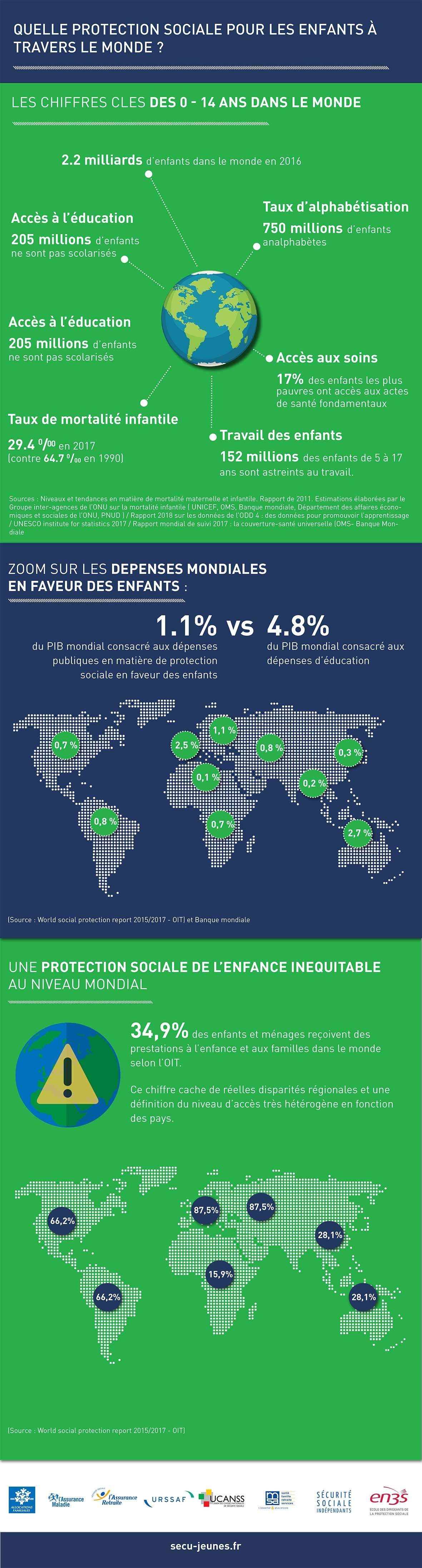 La protection sociale des enfants dans le monde