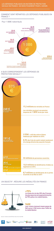 Que financent 1000 euros de dépenses publiques ?