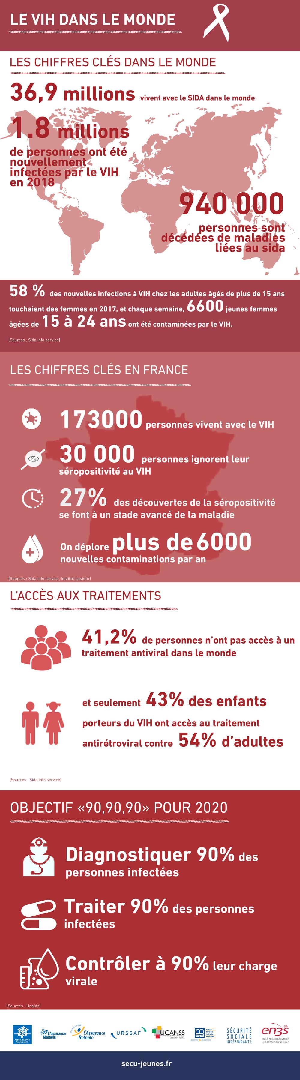Quelques chiffres clés pour comprendre l'importance de la lutte contre le sida